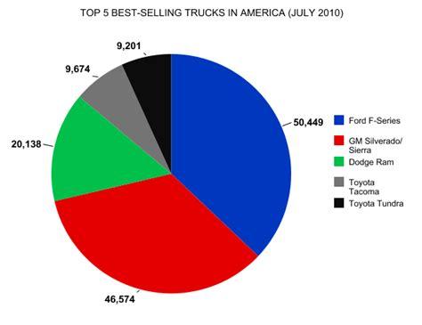 top selling 2010 top 5 best selling trucks in america july 2010 gcbc