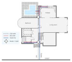 home design diagram design elements kitchen and dining room house plumbing
