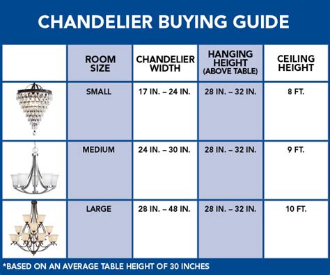 Chandelier Buying Guide Chandelier Sizing