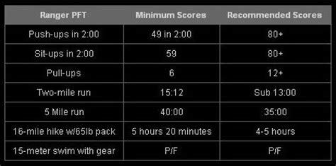 current navy prt standards army physical fitness standards 2016 army physical