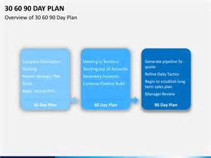 30 60 90 day plan template powerpoint 30 60 90 day plan powerpoint template sketchbubble