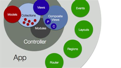 marionette layout view ui marionette with maps series intro davebouwman com
