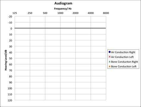 blank audiogram template blank audiogram template