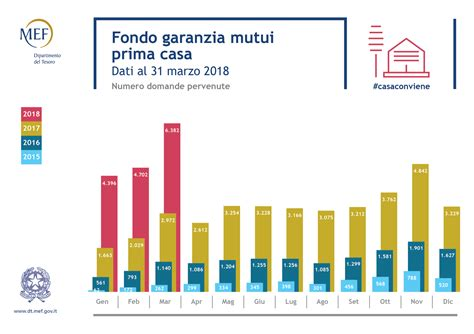 Finanziamenti Prima Casa by Mutui Ristrutturazione Prima Casa