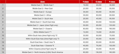 emirates upgrade cost japan airlines updates award chart as of october 1 makes