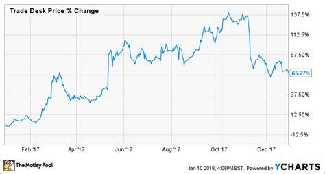 the trade desk stock why the trade desk inc stock soared 65 3 in 2017