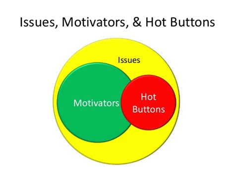 win themes and hot buttons apmp foundation developing proposal strategy