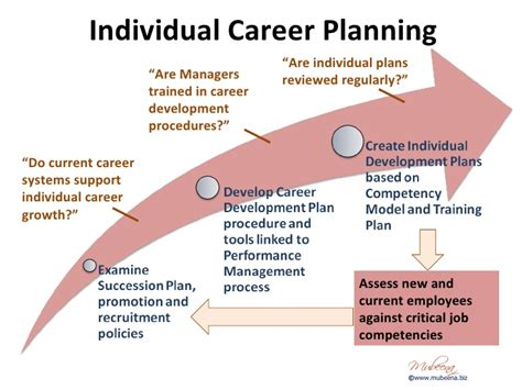 career plan essay sle career development thesis 28 images personal and