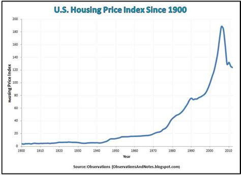 observations 100 year housing price index history
