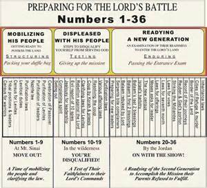 Book Of Numbers Outline by Numbers Outline Preparing For The Lord S Battle The