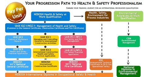 nebosh courses singapore uk health safety professionalism