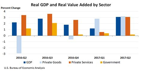 file sectors of us economy as percent of gdp 1947 2009 png bea news release gross domestic product by industry