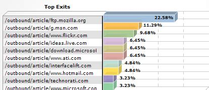 Links For 2006 08 23 Delicious by Tracking Outbound Links