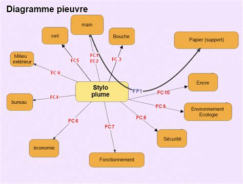 diagramme pieuvre cours stylo plume site du coll 232 ge georges brassens podensac