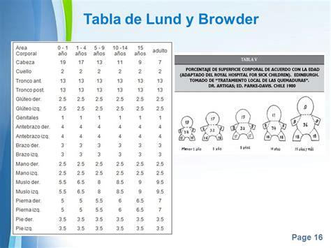 tabla de consignatarios en uruguay como actuar ante una quemadura ppt video online descargar