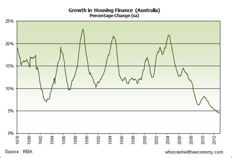 housing loan rates australia abs house price indices who crashed the economy