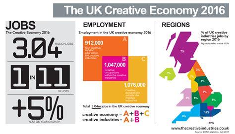 layout artist jobs uk infographics