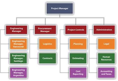 Home Based Design Jobs Philippines project management from simple to complex v1 0 flatworld