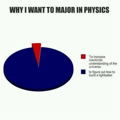 Funny Physics Memes - 25 best physics images on pinterest science science