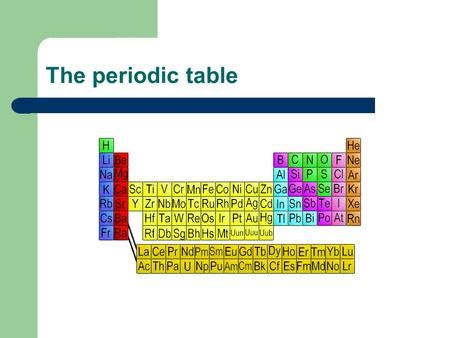 Chromium On Periodic Table by Chromium By Nathen And Anirudh Ppt