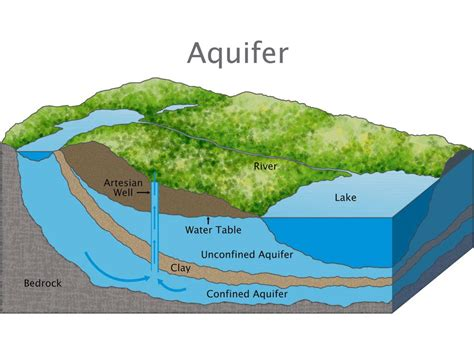 cross section geography definition aquifer national geographic society