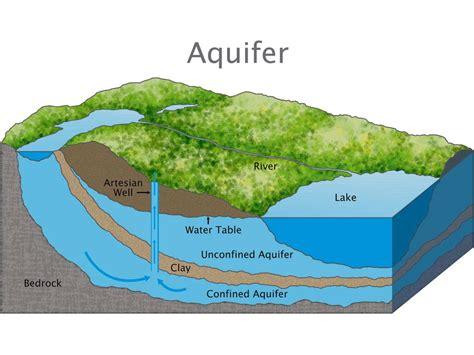 aquifer diagram aquifer national geographic society