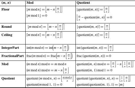 lindsay lohan design greatest integer function