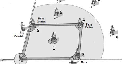 Lempar Cermat Bola posisi dan tugas pemain dalam permainan baseball aturan