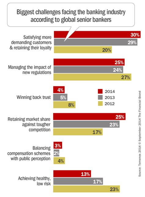 challenges facing the union bigger challenges new priorities banking industry