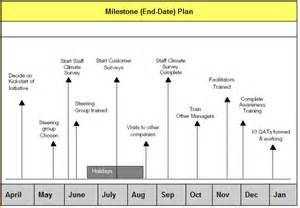 Sle Gantt Chart Template by How To Create A Milestones Chart On Excel