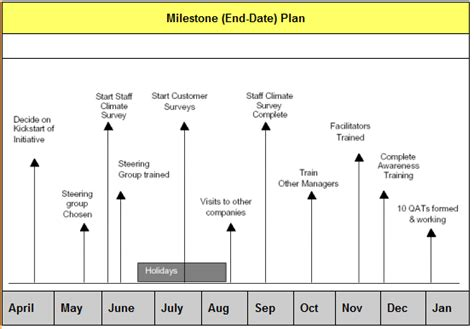 milestone plan template okl mindsprout co