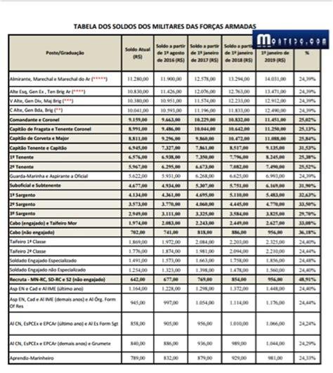 Reajuste Salarial Para Os Militares Em 2016 | adeilton9599 veja como vai ficar os sal 225 rios das for 231 as