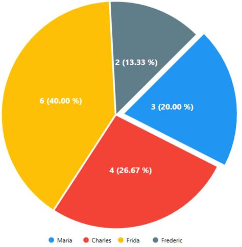 To Market Recap Pie Slicer by Move A Slice Of The Pie Chart Using D3 Js Stack Overflow