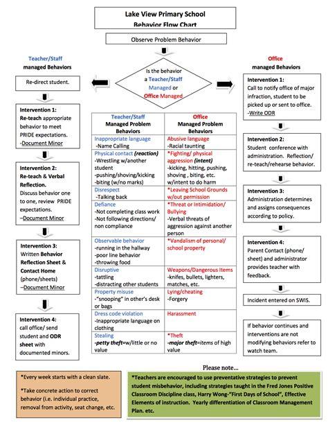 Pbis Classroom Matrix Download Poster Form And Lesson Plans Pbis Pinterest Classroom Behavior Matrix Template