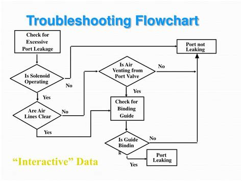 troubleshooting flowchart it troubleshooting flowchart 28 images it