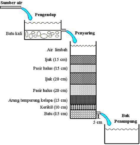 cara membuat filter air tradisional cara membuat saringan air keruh dan berbau tradisional