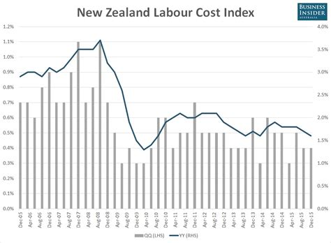 Lowest Mba Fees In New Zealand by New Zealand Unemployment Just Plummeted To A 6 Year Low