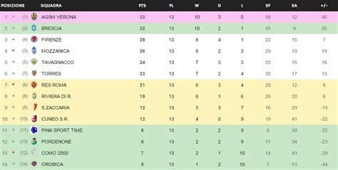 Series A Table by Italy Serie A Femminile League Match Results 24th January 2015