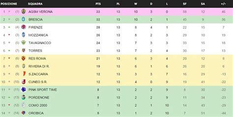 Italian League Table by Image Gallery League Serie A