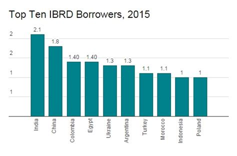 world bank loans india received the most loans from world bank in the past