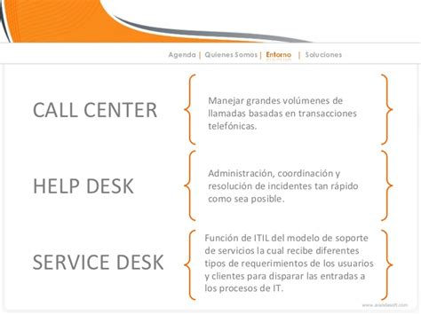 Cac Help Desk by Service Desk Itil Compliance
