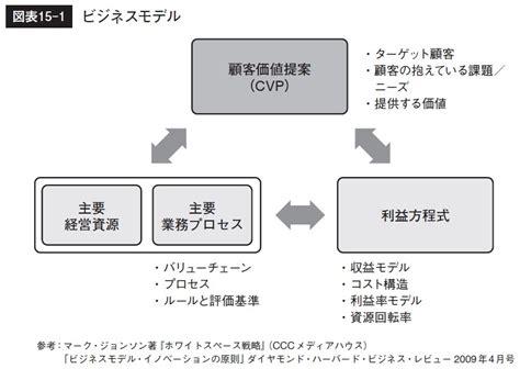 Mba Utm Kl by フレームワークは英語と同じ 使わなければ上手くならない グロービスmbaキーワード 図解 基本フレームワーク