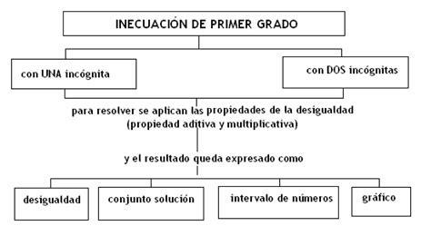 inecuaciones para primer grado primaria educarchile intervalos e inecuaciones lineales