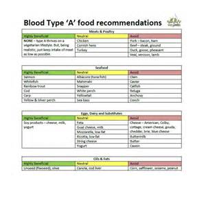 30 blood type diet charts amp printable tables template lab