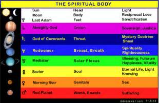 spiritual color meanings biblical astrology
