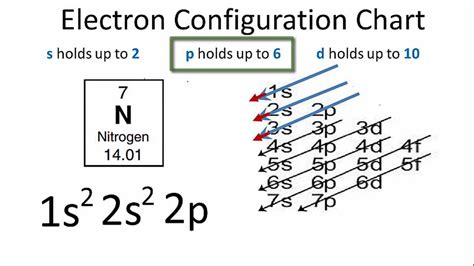 orbital diagram of nitrogen nitrogen electron configuration