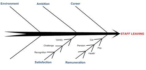 importance of fishbone diagram car appraisal sh3 me