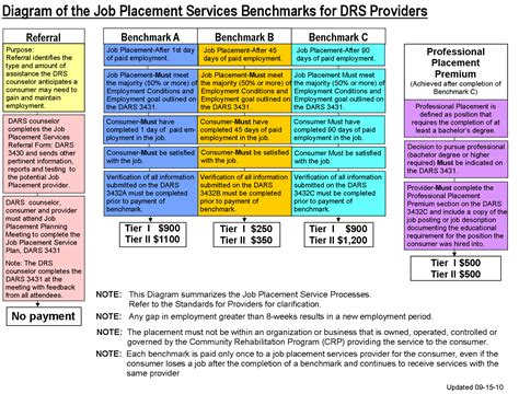 Provider Description by Rsd Standards For Providers Chapter 8 Standards For Employment Services Manual Retired 10 1 2017