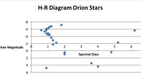 hertzsprung diagram lab hr diagram lab 28 images stellar evolution in the