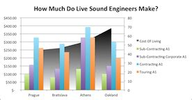 Audio Engineer Salary by Sound Engineer Salary Archives Sound Design Live